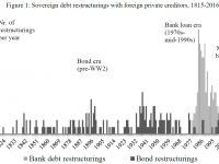 The Looming Sovereign Debt Crisis