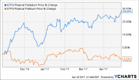 Buying Platinum vs Buying Palladium