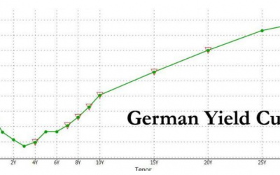 Germany's Entirely Negative Yield Curve Should Be Good for Gold
