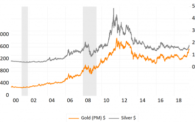 Does Gold or Silver Do Better in a Recession