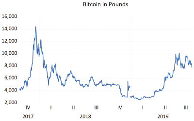 Bitcoin's Performance Against Major Currencies