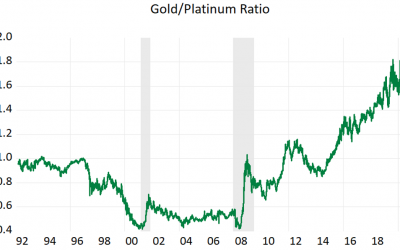 The gold - platinum ratio may suggest some opportunity?