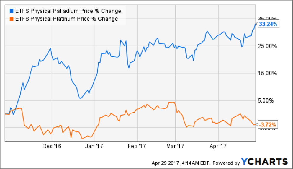 Ing Platinum Vs Palladium